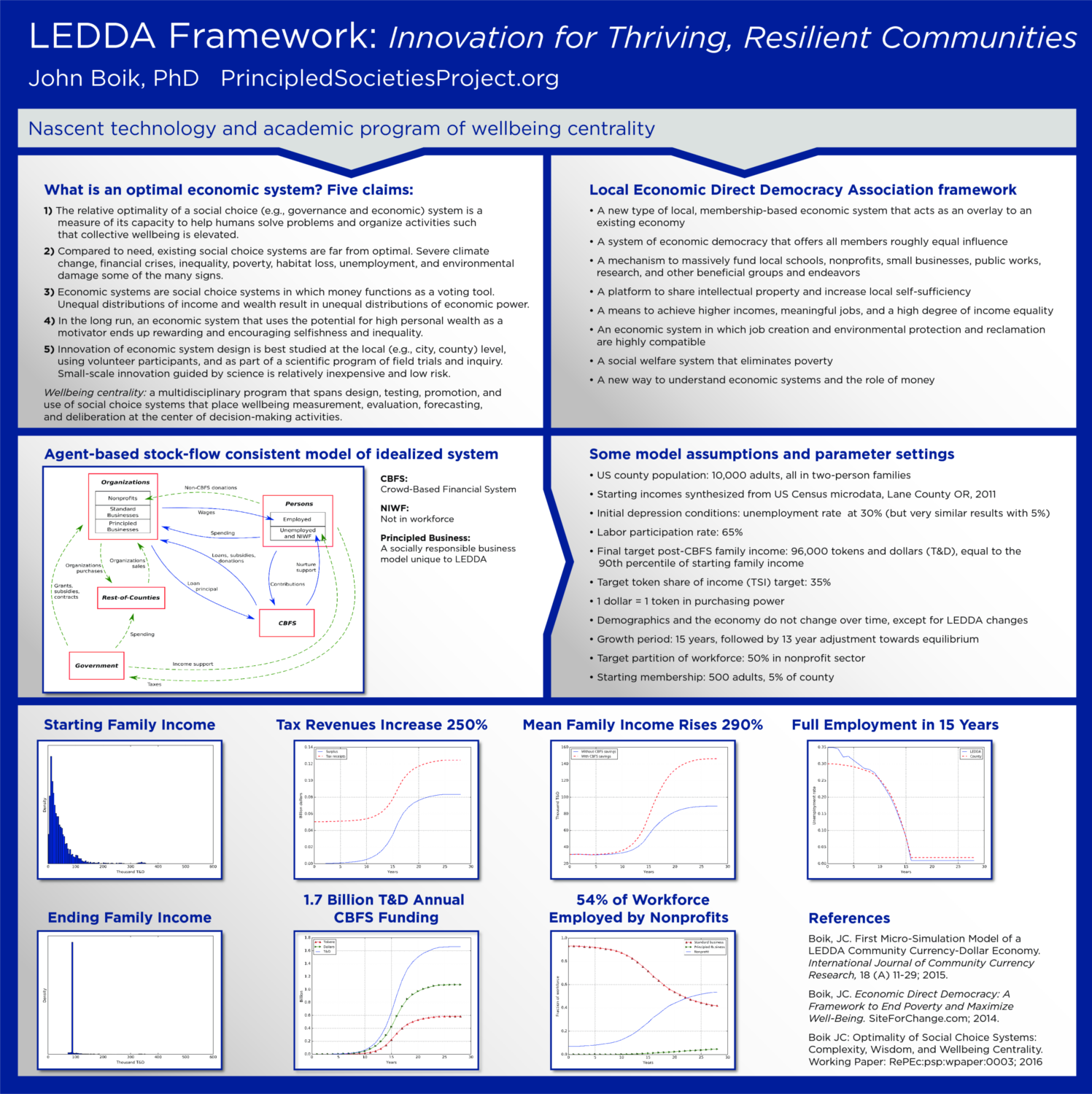 LEDDA poster for De Lange Conference X